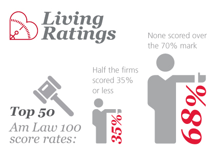 Livings-Ratings-AM-Law.jpg